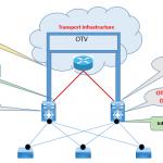 Configuring otv