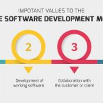 Everything You Need to Know About Agile Web Development
