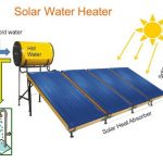 Buy Solar Water Heater – Is It Worth Buying?