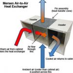 Types of Air Purifier in the Market You should know
