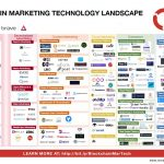 The Blockchain Marketing Technology Landscape | Neverstopmarketing.com