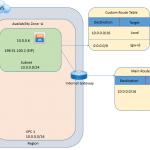 Configuring AWS VPC