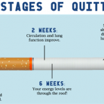 About Smoking Cessation