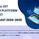 Global IoT Cloud Platform Market Forecast 2020-2025