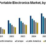 Global Portable Electronics Market