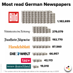 German Newspaper: Most Read And Influential Newspapers In Germany
