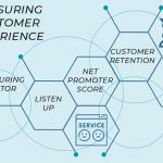 Measuring Customer Experience With UK Firm